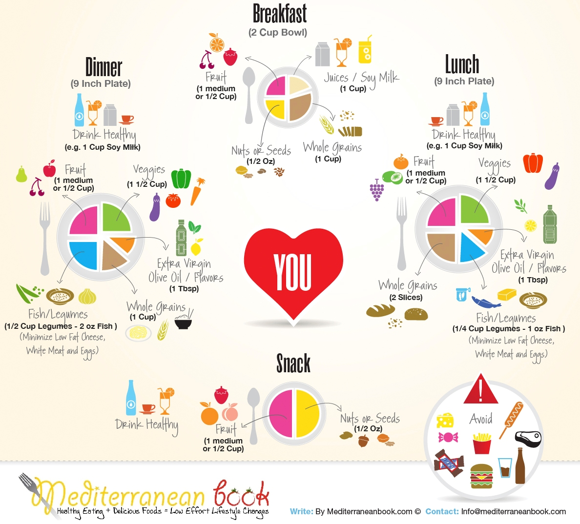 The Mediterranean Diet And Cholesterol
