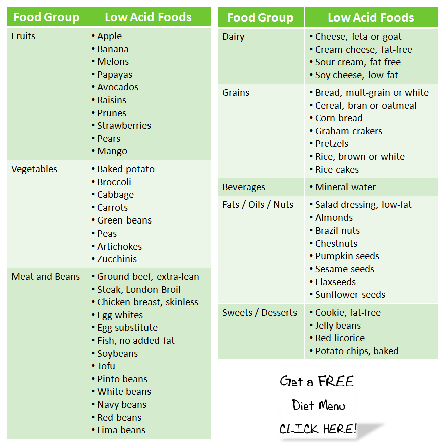Low acid foods chart